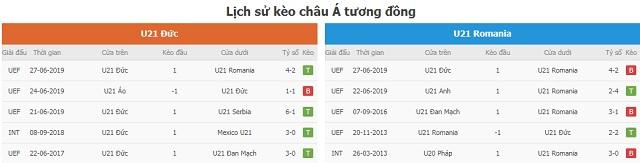 Lịch sử kèo châu Á tương đồng U21 Đức vs U21 Romania