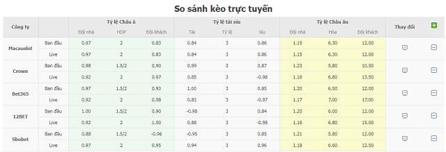 Bảng tỷ lệ kèo U21 Hà Lan vs U21 Hungary