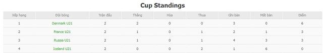 BXH U21 Iceland vs U21 Pháp
