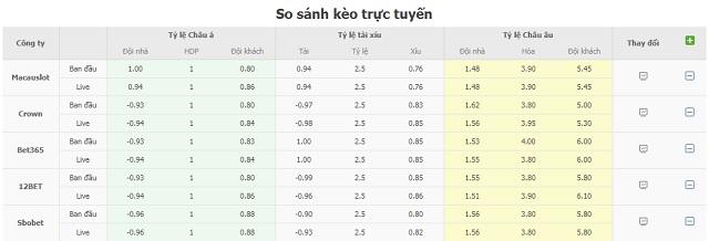 Bảng tỷ lệ kèo U21 Italia vs U21 Slovenia