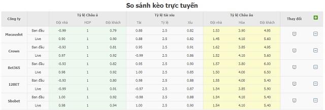 Bảng tỷ lệ kèo U21 Tây Ban Nha vs U21 Cộng hòa Séc