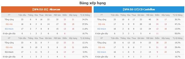 BXH và phong độ hai bên Alcorcon vs Castellon