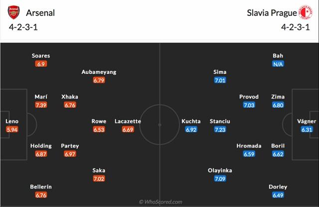 Đội hình dự kiến Arsenal vs Slavia Praha