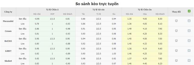 Bảng tỷ lệ kèo Atletico Madrid vs Eibar