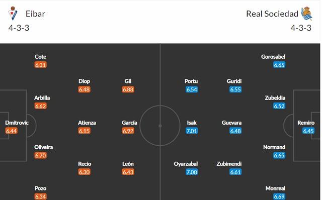 Đội hình dự kiến Eibar vs Sociedad