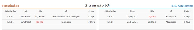 3 trận tiếp theo Fenerbahce vs Gaziantep