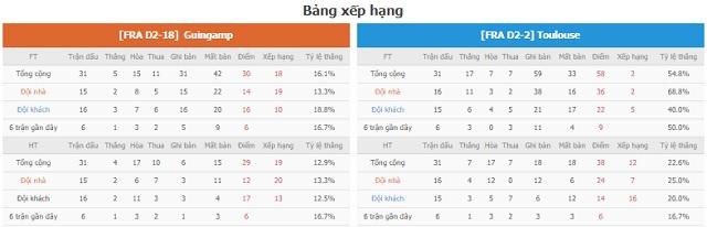 BXH và phong độ hai bến Guingamp vs Toulouse