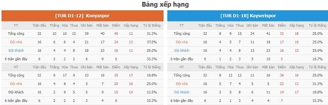 BXH và phong độ hai bên Konyaspor vs Keyserispor