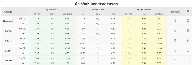 Bảng tỷ lệ kèo PSG vs St Etienne
