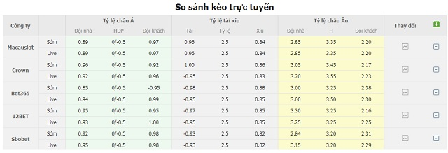 Bảng tỷ lệ kèo Real Madrid vs Osasuna