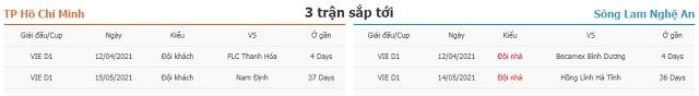 3 trận tiếp theo TP Hồ Chí Minh vs Sông Lam Nghệ An