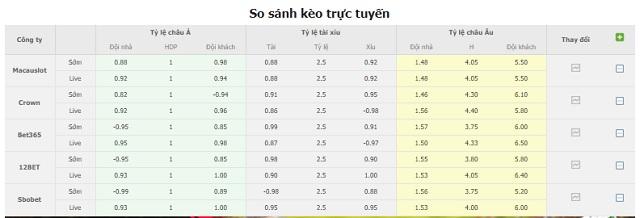 Bảng tỷ lệ kèo Tottenham vs Wolves