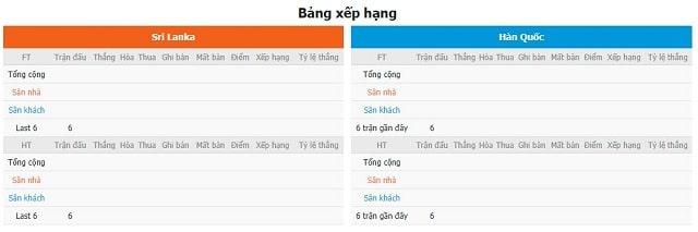 BXH và phong độ hai bên Lanka vs Hàn Quốc