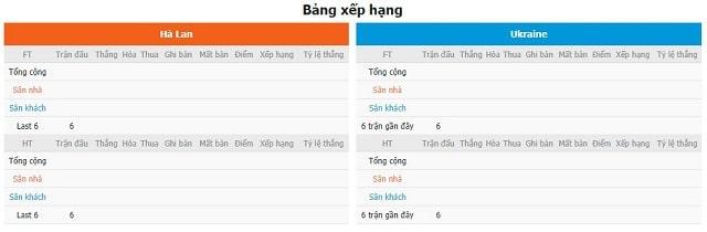 BXH và phong độ hai bên Hà Lan vs Ukraine