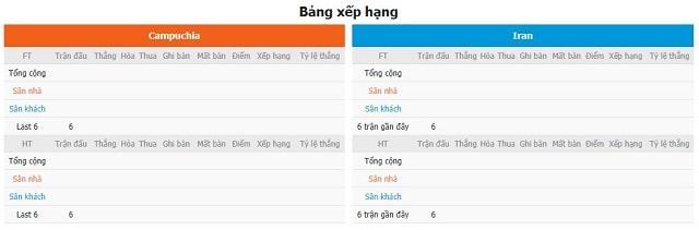BXH và phong độ hai bên Cambodia vs Iran