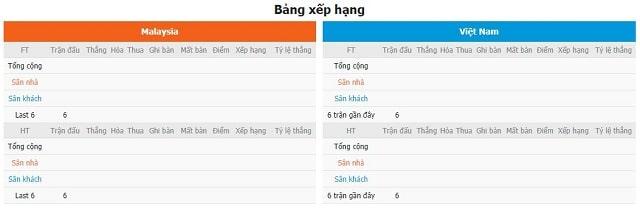 BXH và phong độ hai bên Malaysia vs Việt Nam