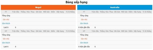 BXH và phong độ hai bên Nepal vs Australia