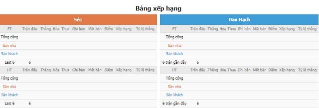 BXH và phong độ hai bên Séc vs Đan Mạch
