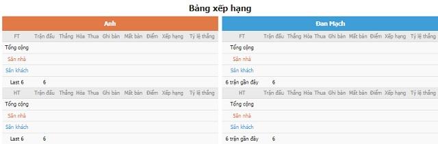 BXH và phong độ hai bên Anh vs Đan Mạch