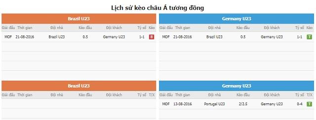 So sánh số liệu và lịch sử kèo tương đồng Brazil vs Đức