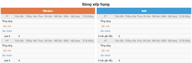 BXH và phong độ hai bên Ukraine vs Anh