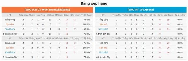 Bảng xếp hạng và phong độ hai bên West Brom vs Arsenal