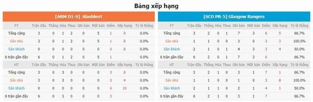 BXH và phong độ hai bên Aleshkert vs Rangers