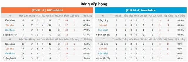BXH và phong độ hai bên HJK vs Fenerbahce
