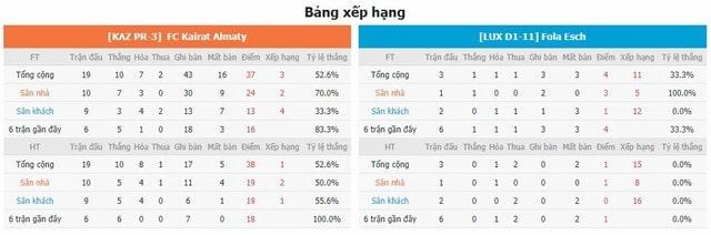 BXH và phong độ hai bên Kairat vs Fola