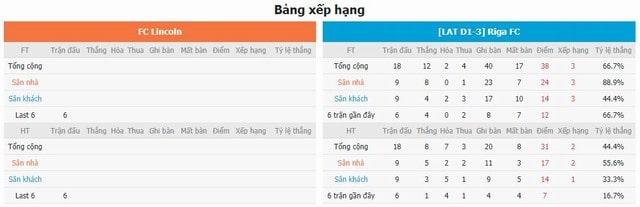 BXH và phong độ hai bên Lincoln vs Riga