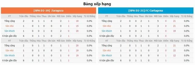 BXH và phong độ hai bên Zaragoza vs Cartagena