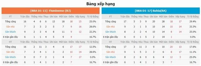 Bảng xếp hạng và phong độ hai bên Fluminense vs Bahia