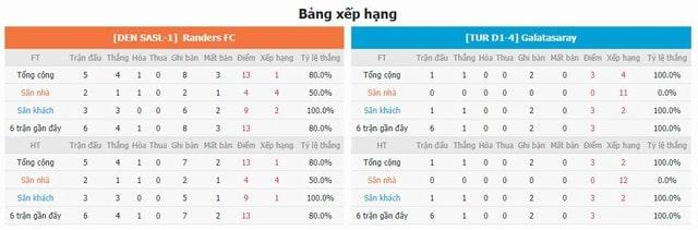 BXH và phong độ hai bên Randers vs Galatasaray