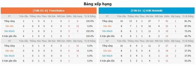 BXH và phong độ hai bên Fenerbahce vs HJK