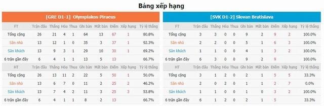 BXH và phong độ hai bên Olympiakos vs Slovan Bratislava