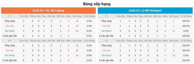 Bảng xếp hạng và phong độ hai bên Leipzig vs Stuttgart
