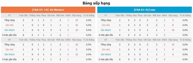 BXH và phong độ hai bên Monaco vs Lens