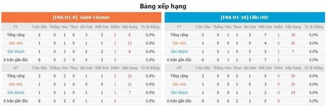 BXH và phong độ hai bên Saint Etienne vs Lille