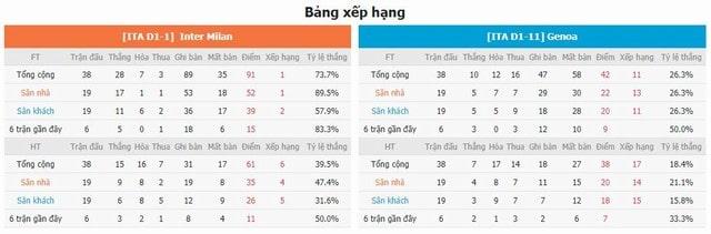BXH và phong độ hai bên Milan vs Genoa