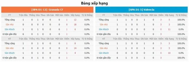 BXH và phong độ hai bên Granada vs Valencia