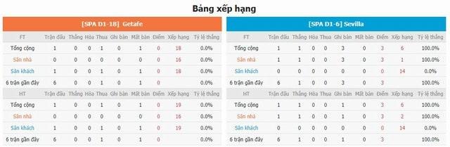 BXH và phong độ hai bên Getafe vs Sevilla