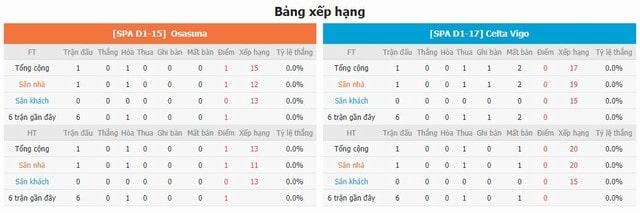 BXH và phong độ hai bên Osasuna vs Celta Vigo