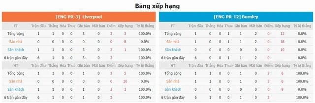 Bảng xếp hạng và phong độ hai bên Liverpool vs Burnley