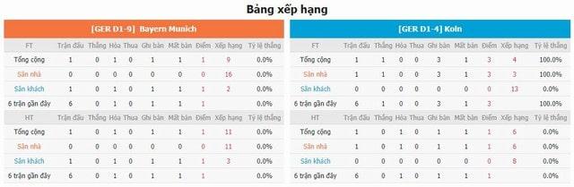 Bảng xếp hạng và phong độ hai bên Bayern Munich vs FC Koln