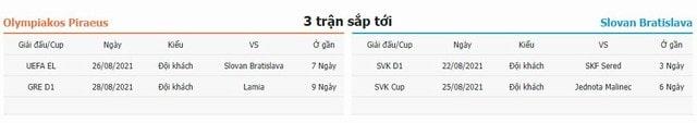 3 trận tiếp theo Olympiakos vs Slovan Bratislava