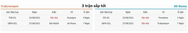 3 trận tiếp theo Trabzonspor vs Roma