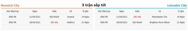 3 trận tiếp theo Norwich vs Leicester