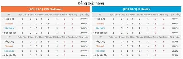 BXH và phong độ hai bên PSV vs Benfica