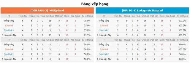 BXH và phong độ hai bên Midtjylland vs Ludogorets