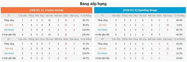 BXH và phong độ hai bên Crvena Zvezda vs Braga